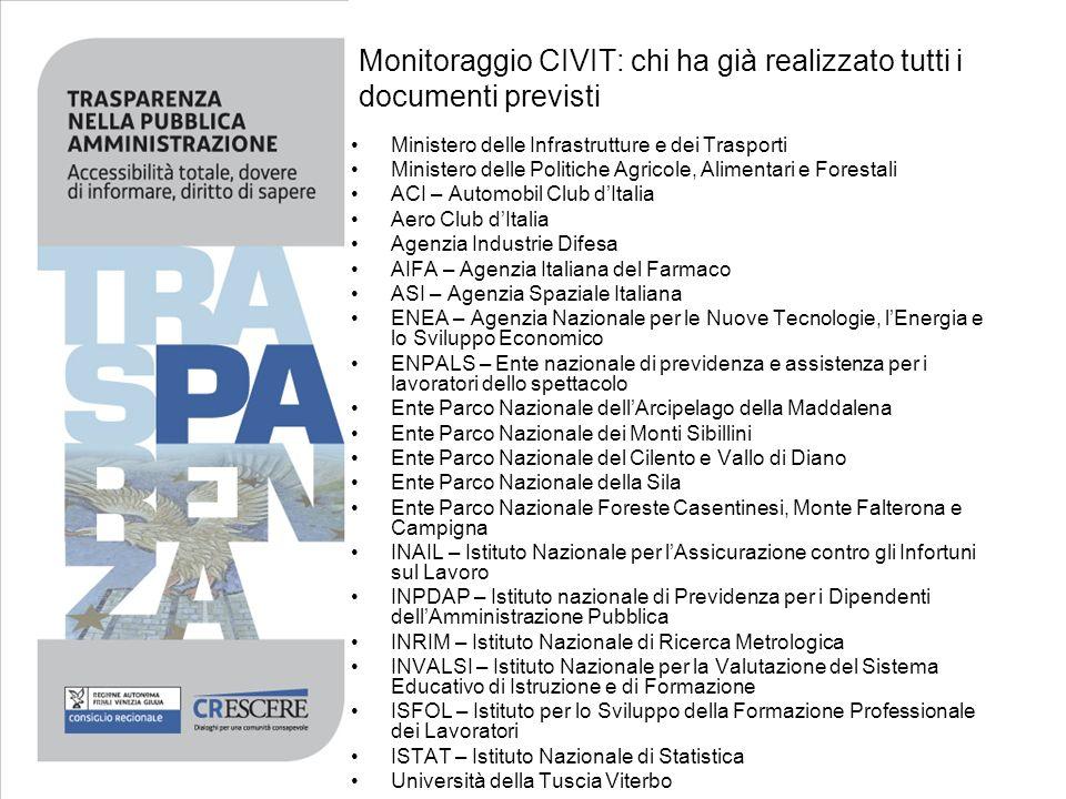 Monitoraggio CIVIT: chi ha già realizzato tutti i documenti previsti