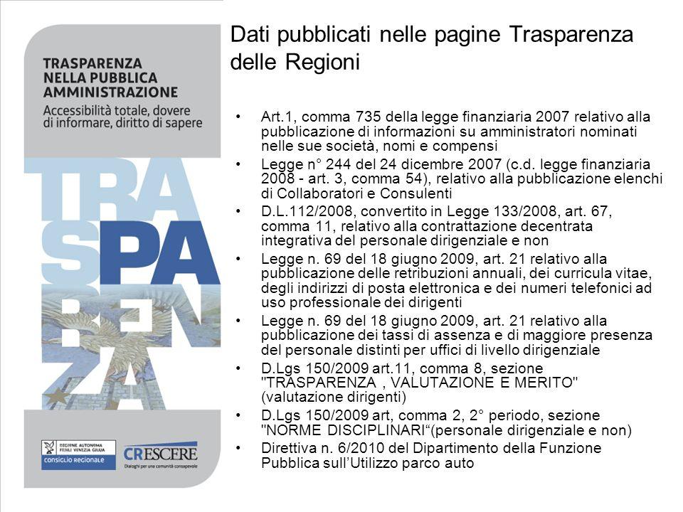 Dati pubblicati nelle pagine Trasparenza delle Regioni