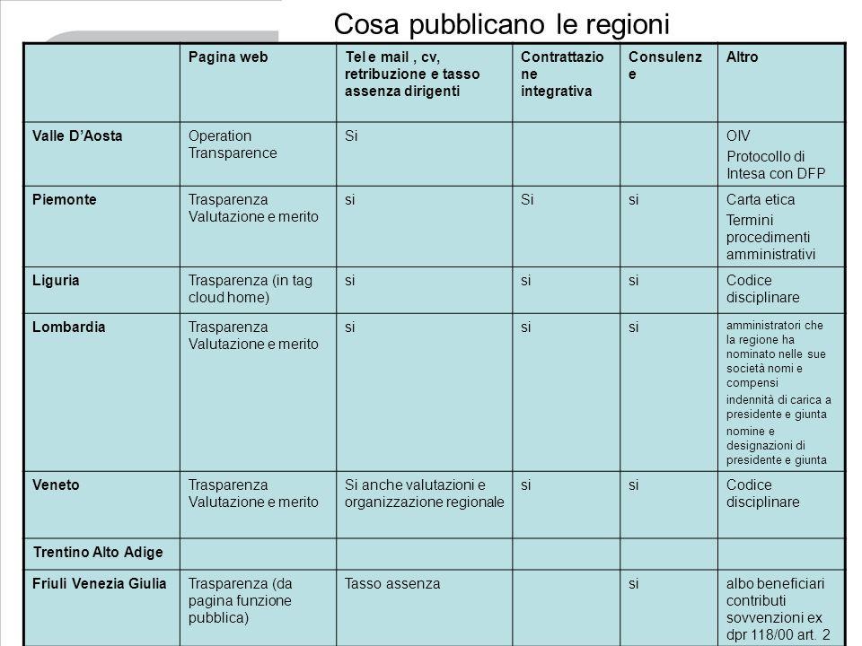 Cosa pubblicano le regioni