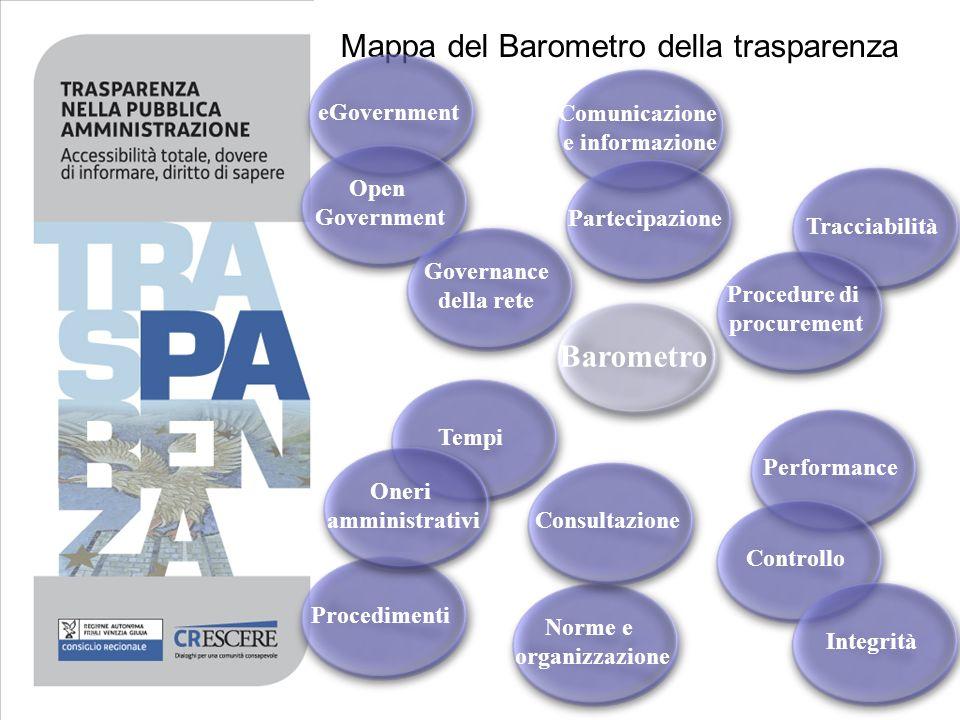 Mappa del Barometro della trasparenza