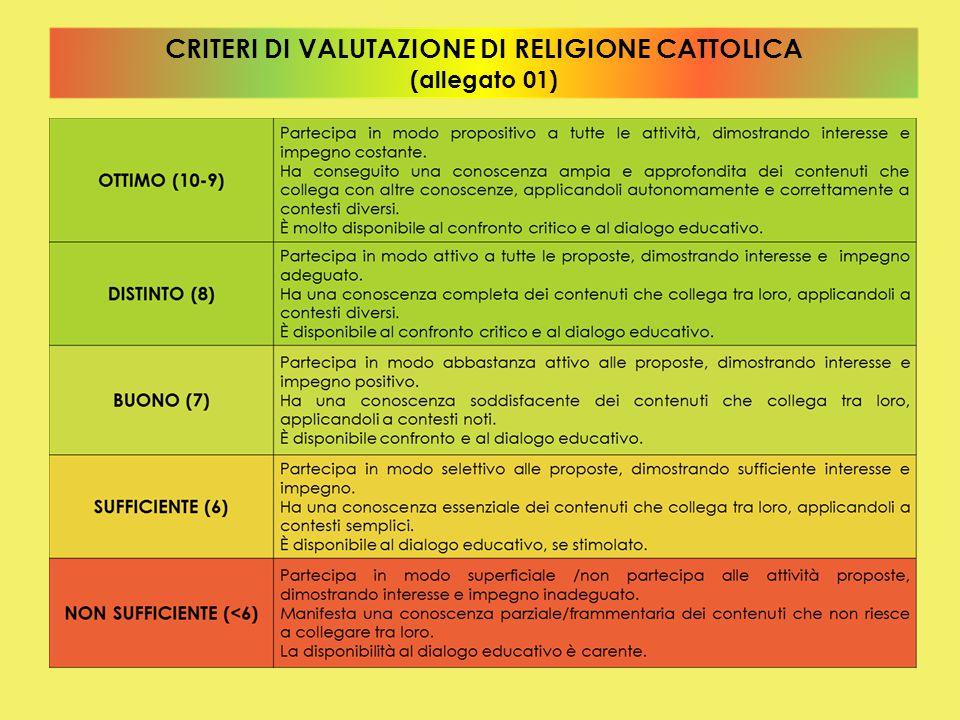 CRITERI DI VALUTAZIONE DI RELIGIONE CATTOLICA