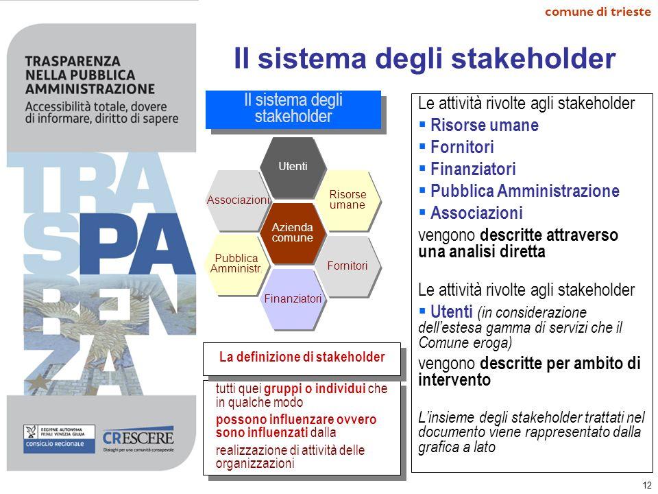 Il sistema degli stakeholder