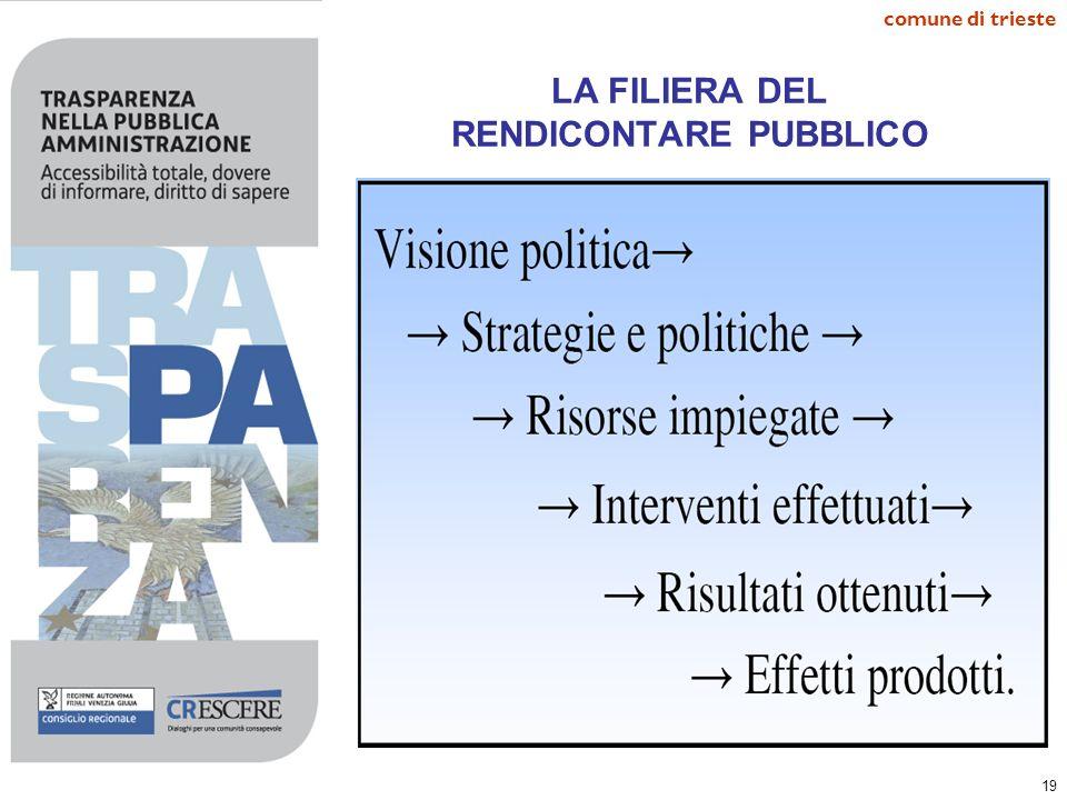 LA FILIERA DEL RENDICONTARE PUBBLICO