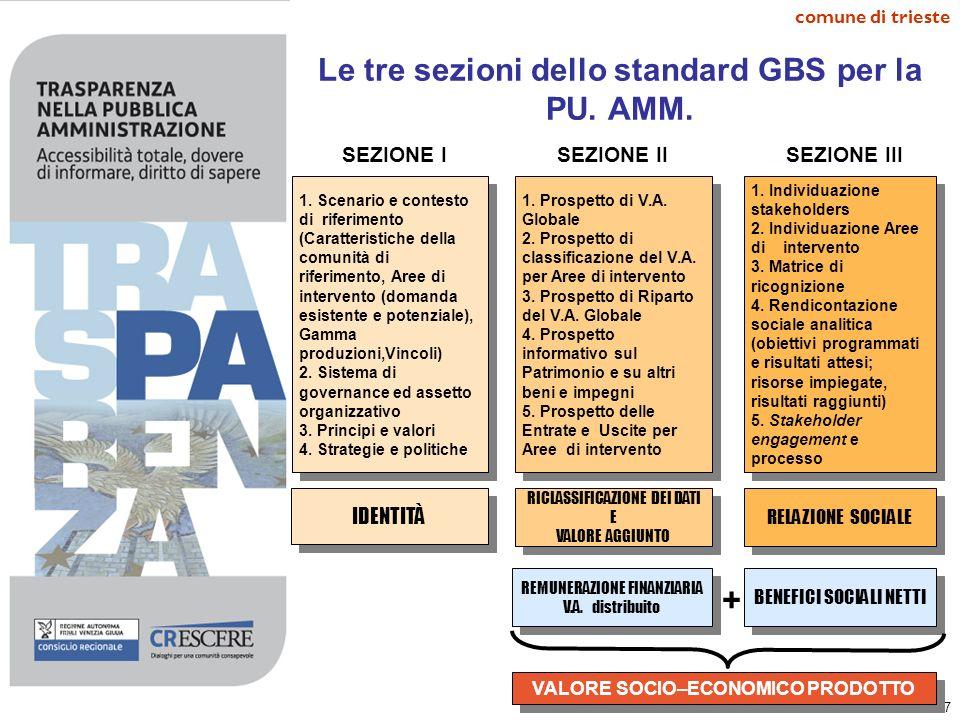 Le tre sezioni dello standard GBS per la PU. AMM.