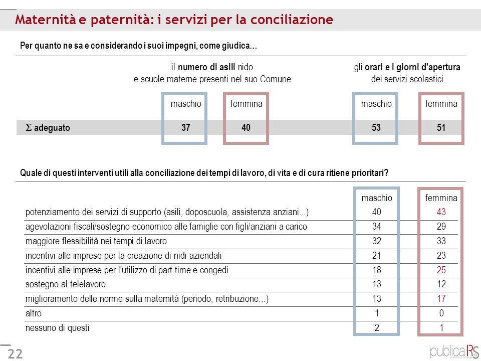 Maternità e paternità: i servizi per la conciliazione