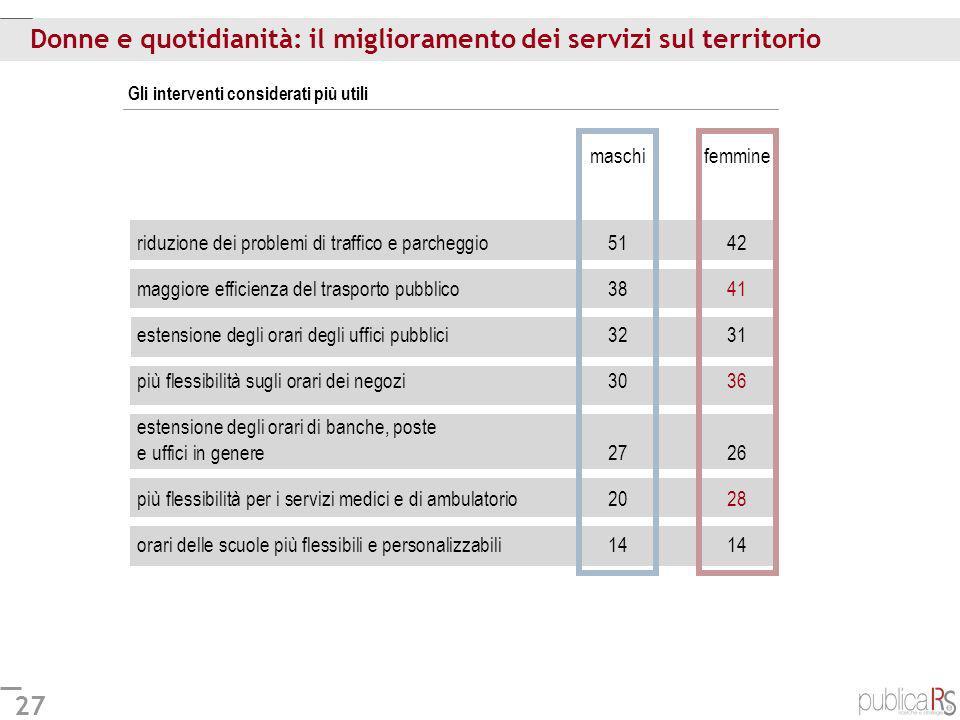 Donne e quotidianità: il miglioramento dei servizi sul territorio