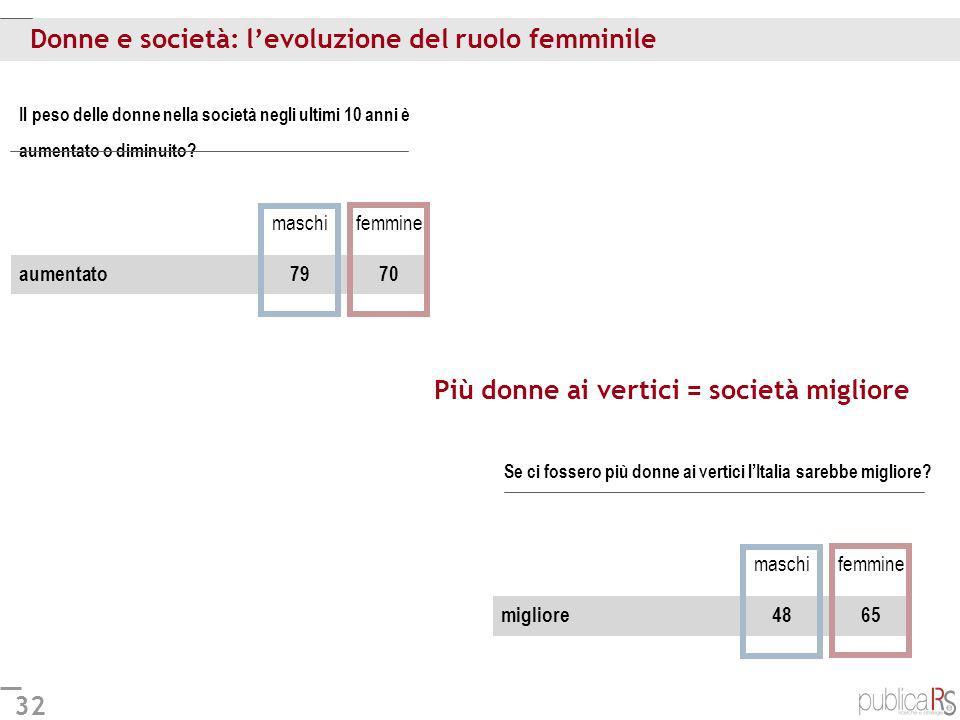 Donne e società: l'evoluzione del ruolo femminile