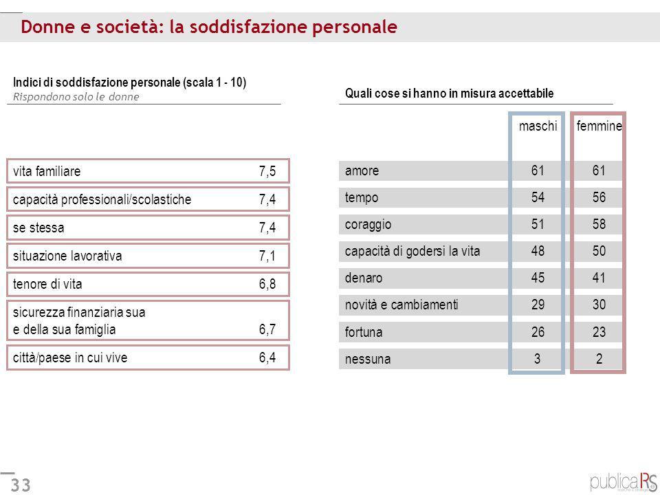 Donne e società: la soddisfazione personale