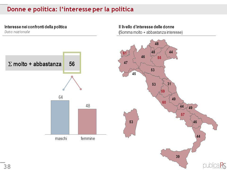 Donne e politica: l'interesse per la politica