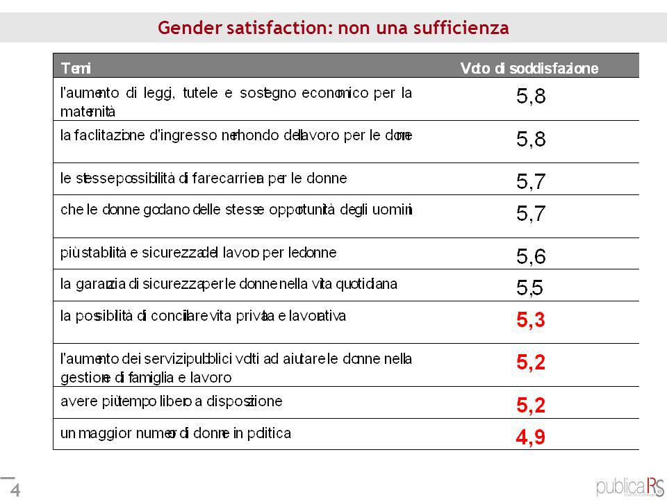 Gender satisfaction: non una sufficienza