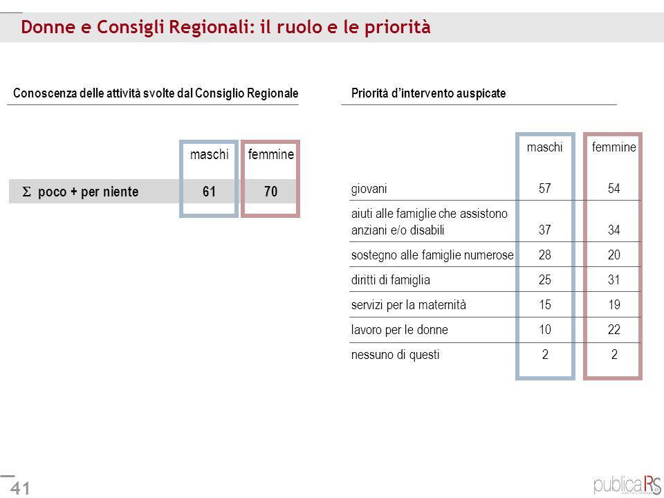 Donne e Consigli Regionali: il ruolo e le priorità