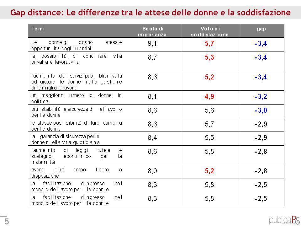 Gap distance: Le differenze tra le attese delle donne e la soddisfazione