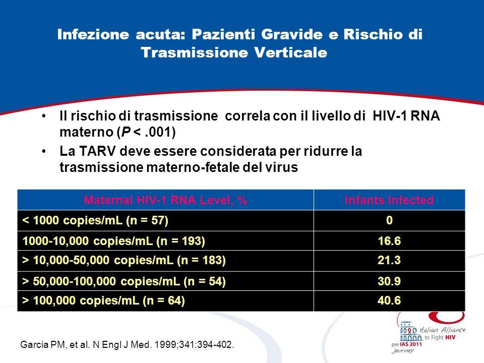 Infezione acuta: Pazienti Gravide e Rischio di Trasmissione Verticale