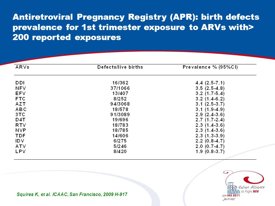 Antiretroviral Pregnancy Registry (APR): birth defects prevalence for 1st trimester exposure to ARVs with> 200 reported exposures