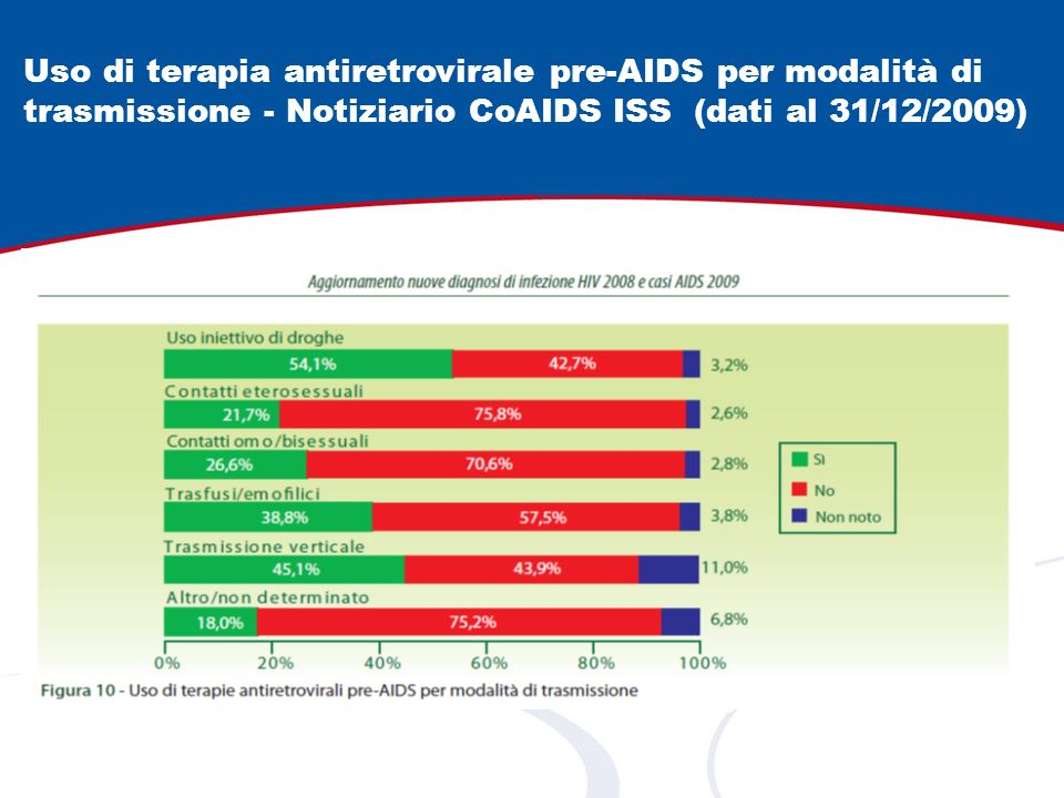 Uso di terapia antiretrovirale pre-AIDS per modalità di trasmissione - Notiziario CoAIDS ISS (dati al 31/12/2009)