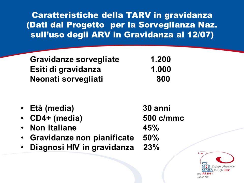 Caratteristiche della TARV in gravidanza (Dati dal Progetto per la Sorveglianza Naz. sull'uso degli ARV in Gravidanza al 12/07)