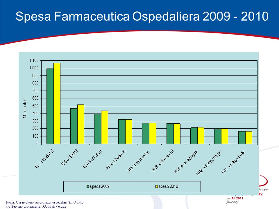 Spesa Farmaceutica Ospedaliera 2009 - 2010