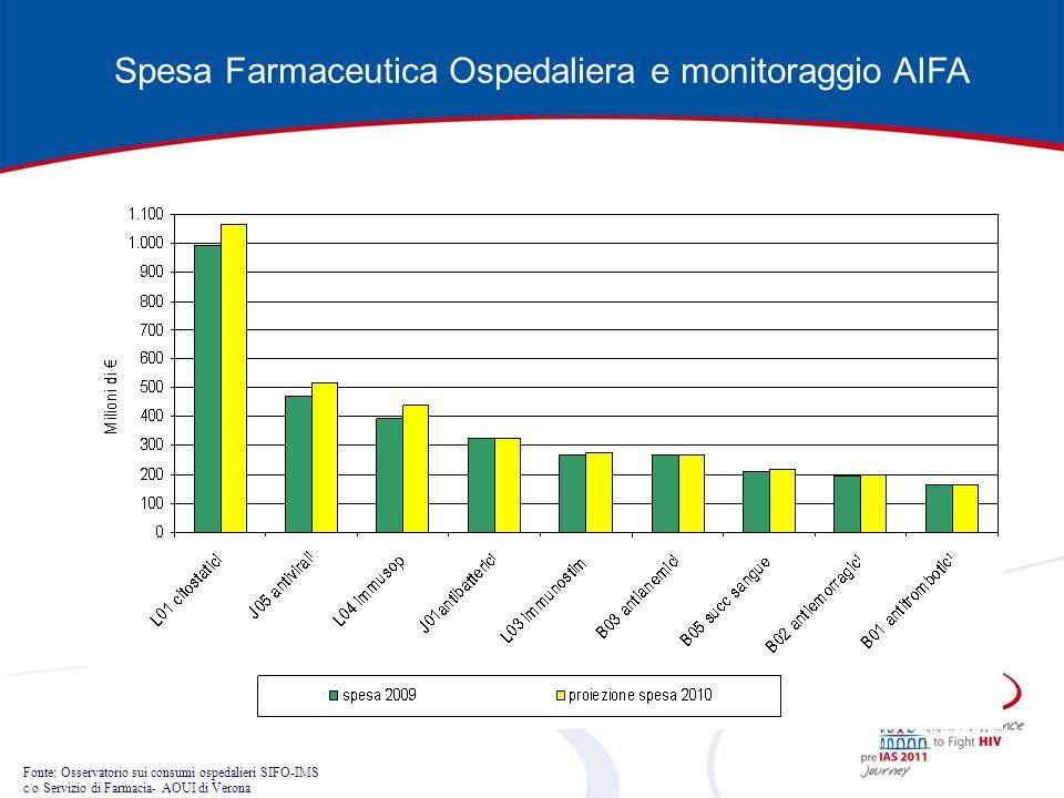 Spesa Farmaceutica Ospedaliera e monitoraggio AIFA