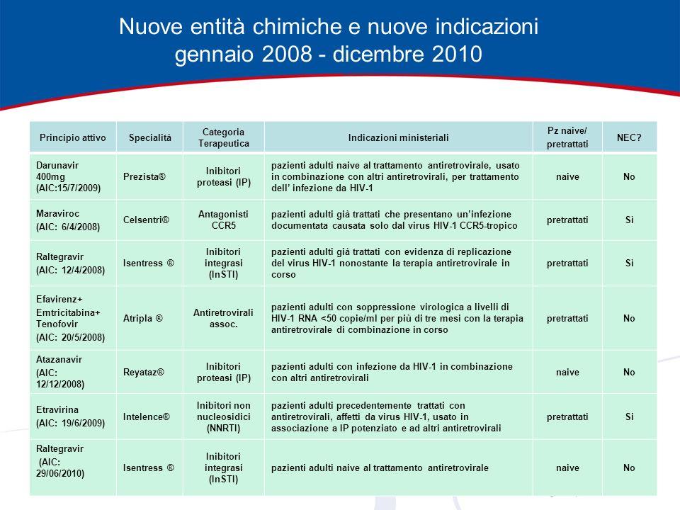 Nuove entità chimiche e nuove indicazioni gennaio 2008 - dicembre 2010