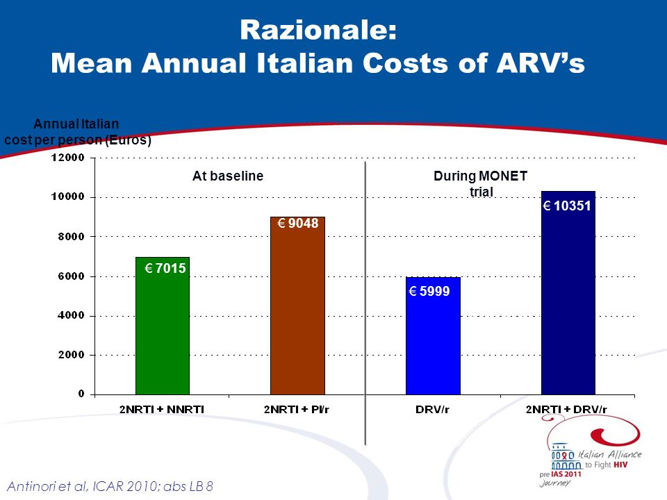 Razionale: Mean Annual Italian Costs of ARV's