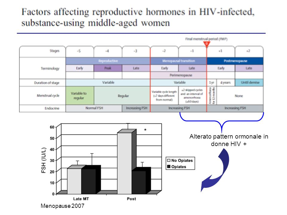 Alterato pattern ormonale in donne HIV +