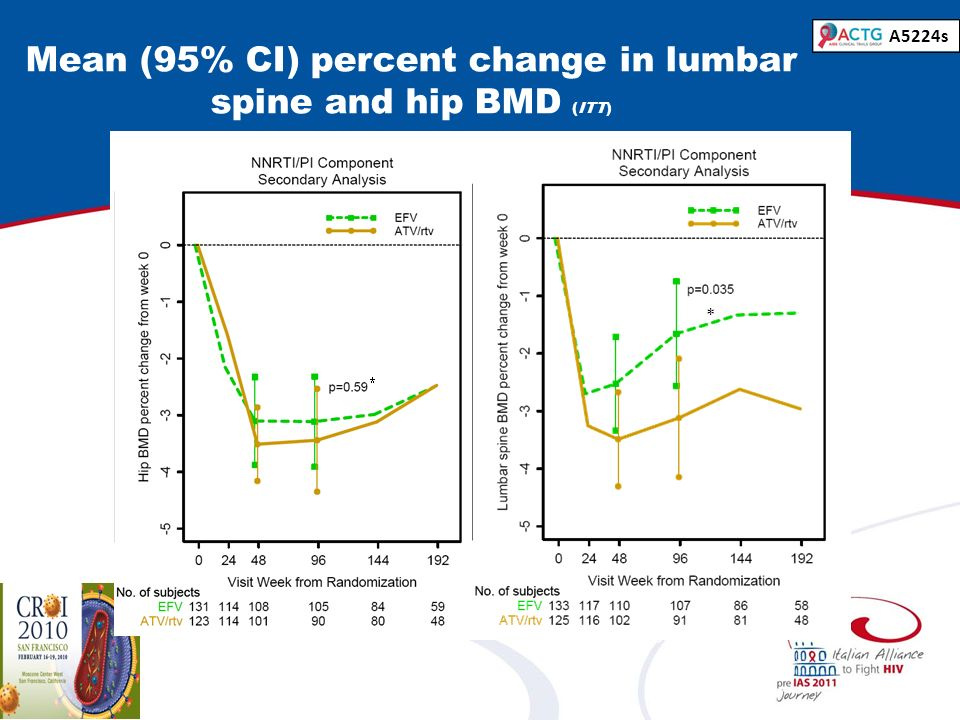 Mean (95% CI) percent change in lumbar spine and hip BMD (ITT)