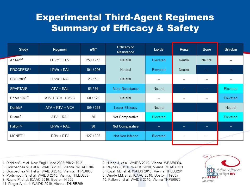 Experimental Third-Agent Regimens Summary of Efficacy & Safety