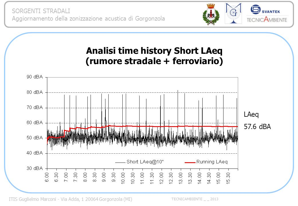 Analisi time history Short LAeq (rumore stradale + ferroviario)