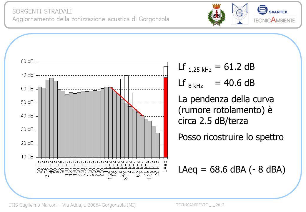 Lf 1.25 kHz = 61.2 dB Lf 8 kHz = 40.6 dB. La pendenza della curva (rumore rotolamento) è circa 2.5 dB/terza.