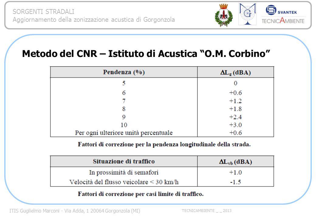 Metodo del CNR – Istituto di Acustica O.M. Corbino