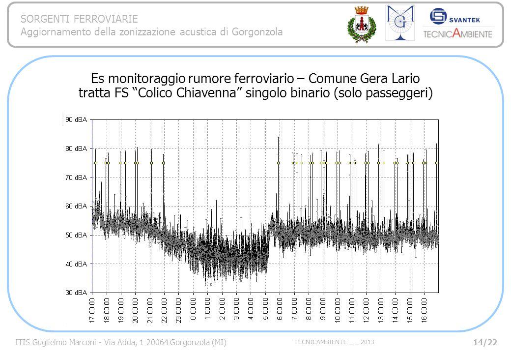 Es monitoraggio rumore ferroviario – Comune Gera Lario tratta FS Colico Chiavenna singolo binario (solo passeggeri)