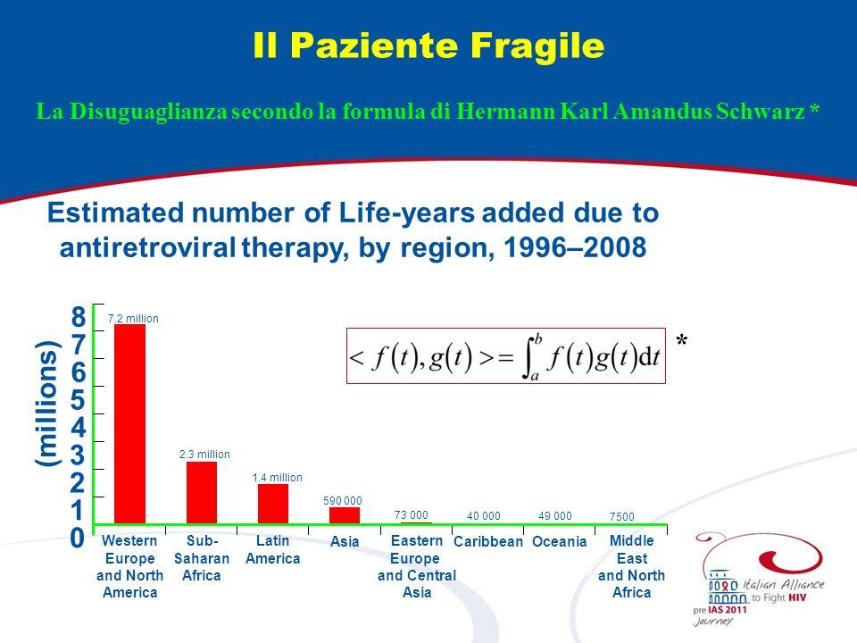La Disuguaglianza secondo la formula di Hermann Karl Amandus Schwarz *