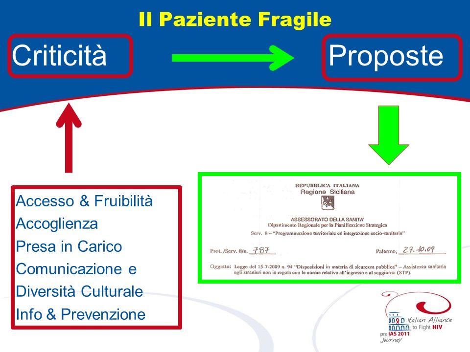 Criticità Proposte Il Paziente Fragile Accesso & Fruibilità