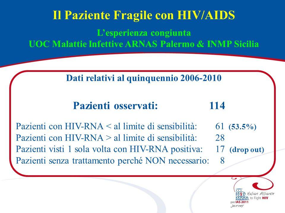 Il Paziente Fragile con HIV/AIDS