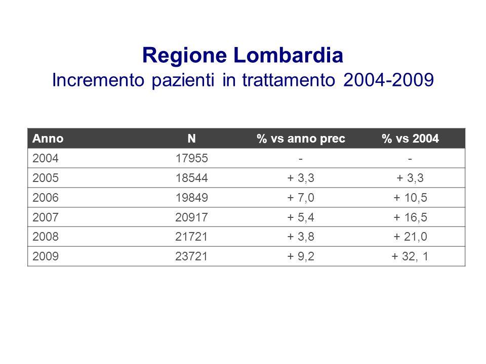 Regione Lombardia Incremento pazienti in trattamento 2004-2009