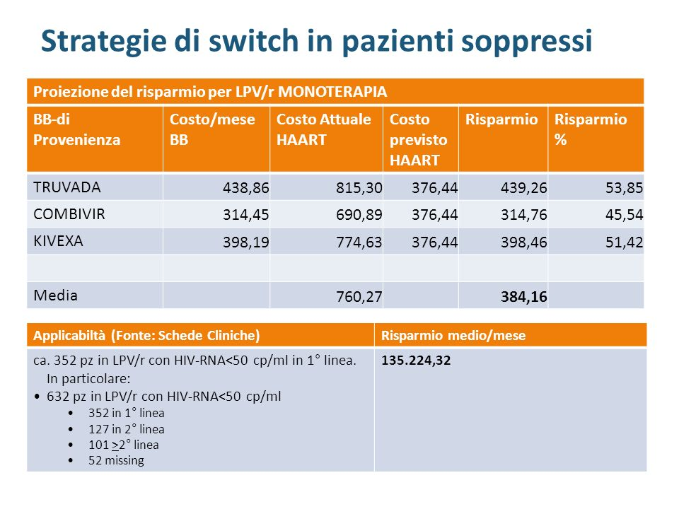 Strategie di switch in pazienti soppressi