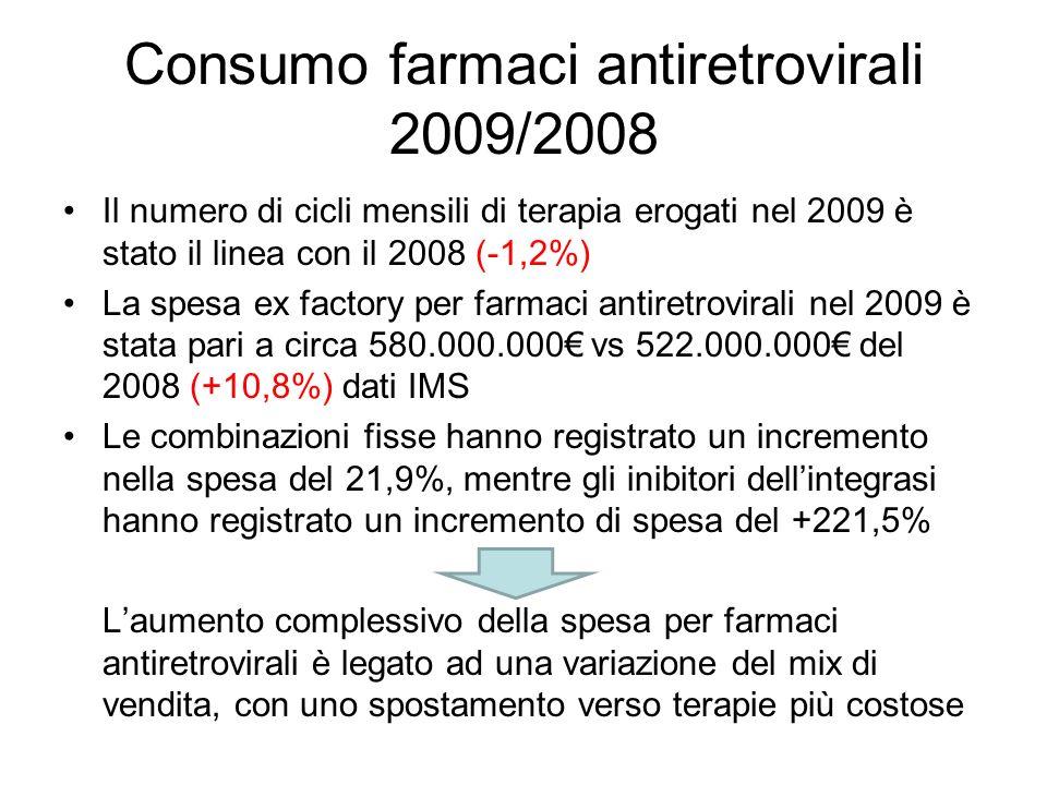 Consumo farmaci antiretrovirali 2009/2008