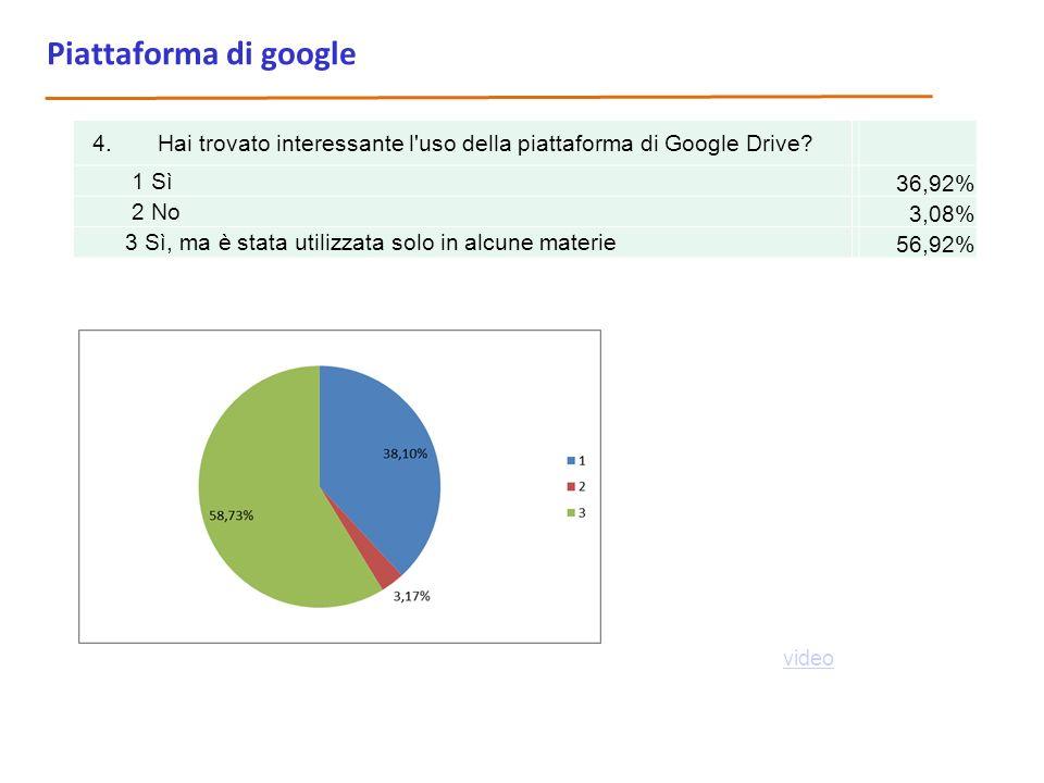 Piattaforma di google 4. Hai trovato interessante l uso della piattaforma di Google Drive 1 Sì.