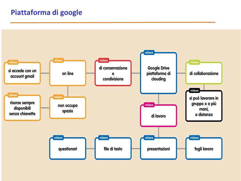 Piattaforma di google