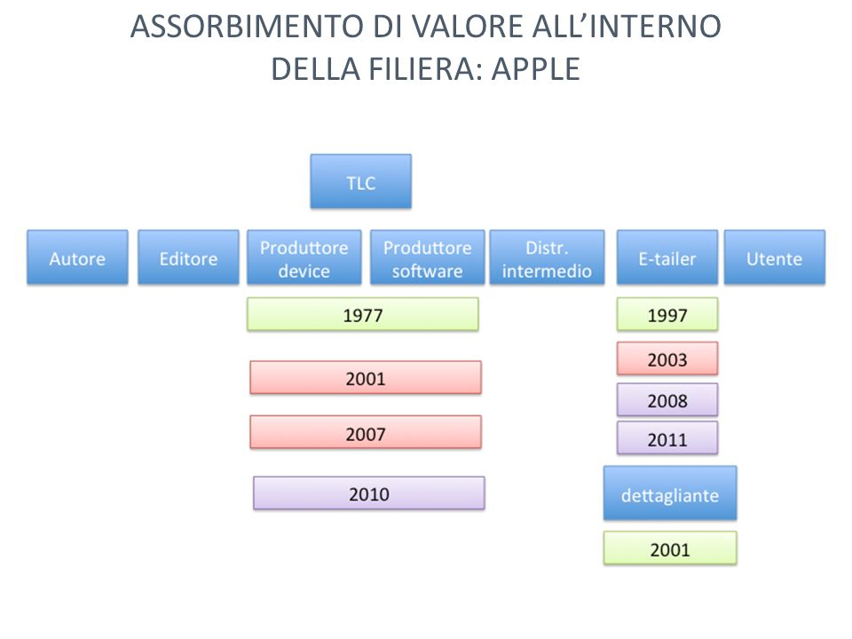 ASSORBIMENTO DI VALORE ALL'INTERNO DELLA FILIERA: APPLE