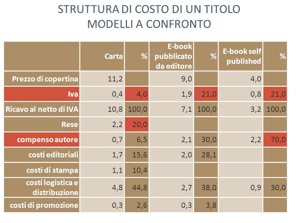 STRUTTURA DI COSTO DI UN TITOLO MODELLI A CONFRONTO
