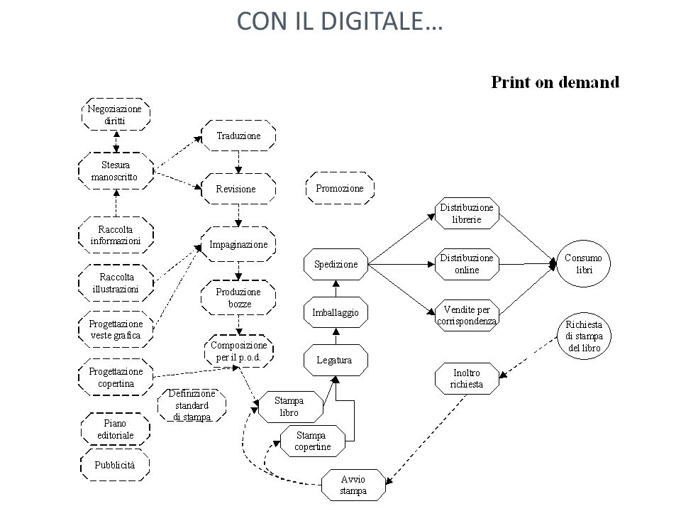 CON IL DIGITALE…