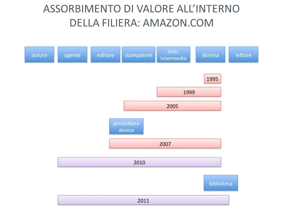 ASSORBIMENTO DI VALORE ALL'INTERNO DELLA FILIERA: AMAZON.COM