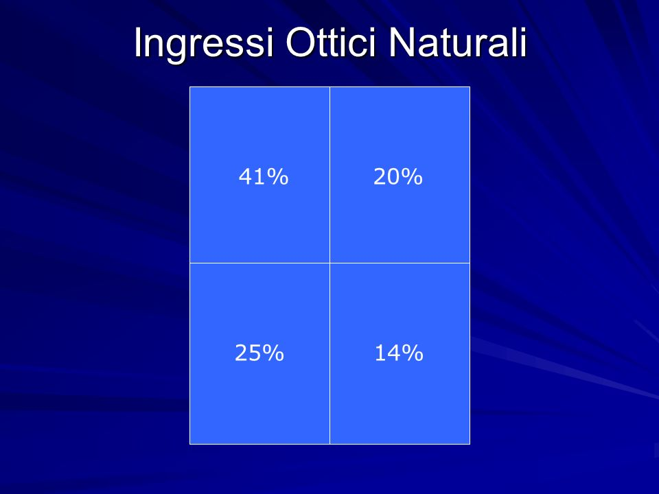 Ingressi Ottici Naturali