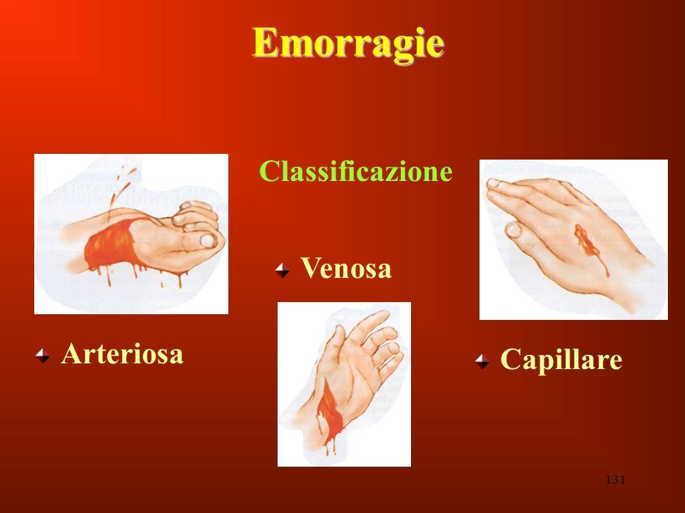 Emorragie Classificazione Venosa Arteriosa Capillare 131