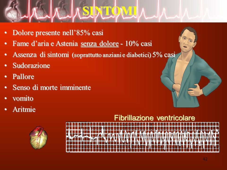 SINTOMI Dolore presente nell'85% casi