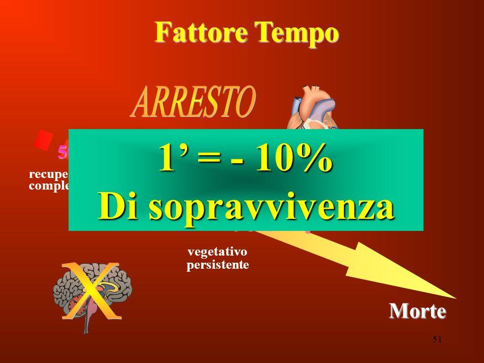 1' = - 10% Di sopravvivenza Fattore Tempo ARRESTO X Morte 50% 18% 0-5%
