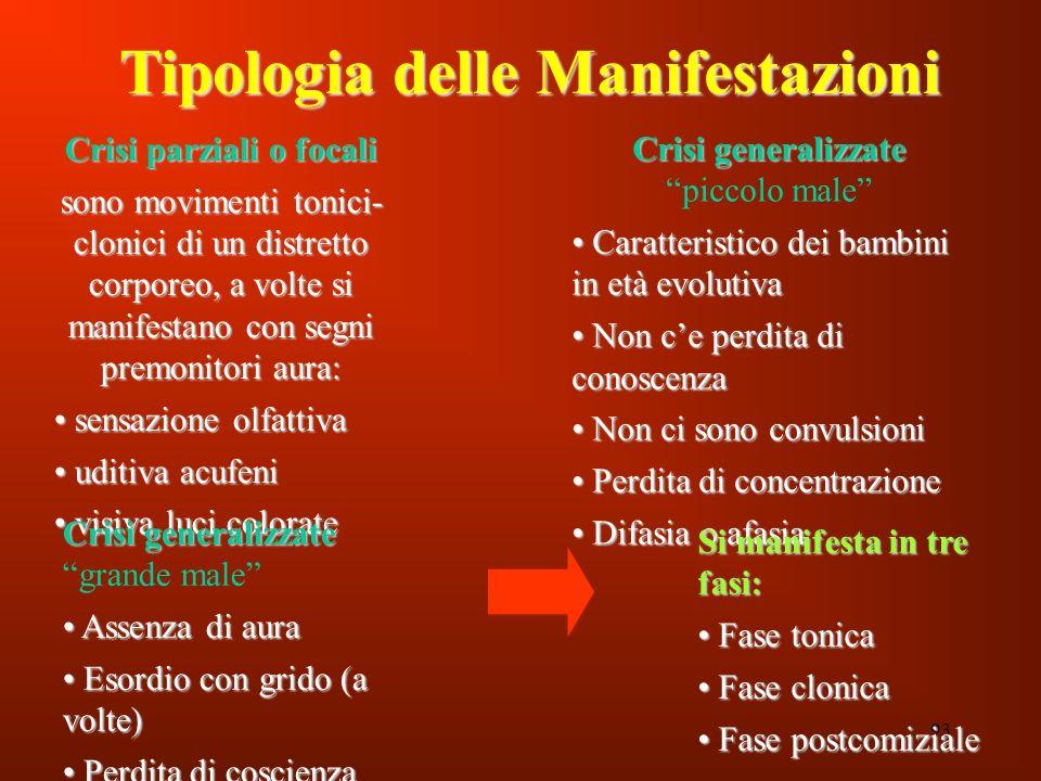 Tipologia delle Manifestazioni Crisi parziali o focali