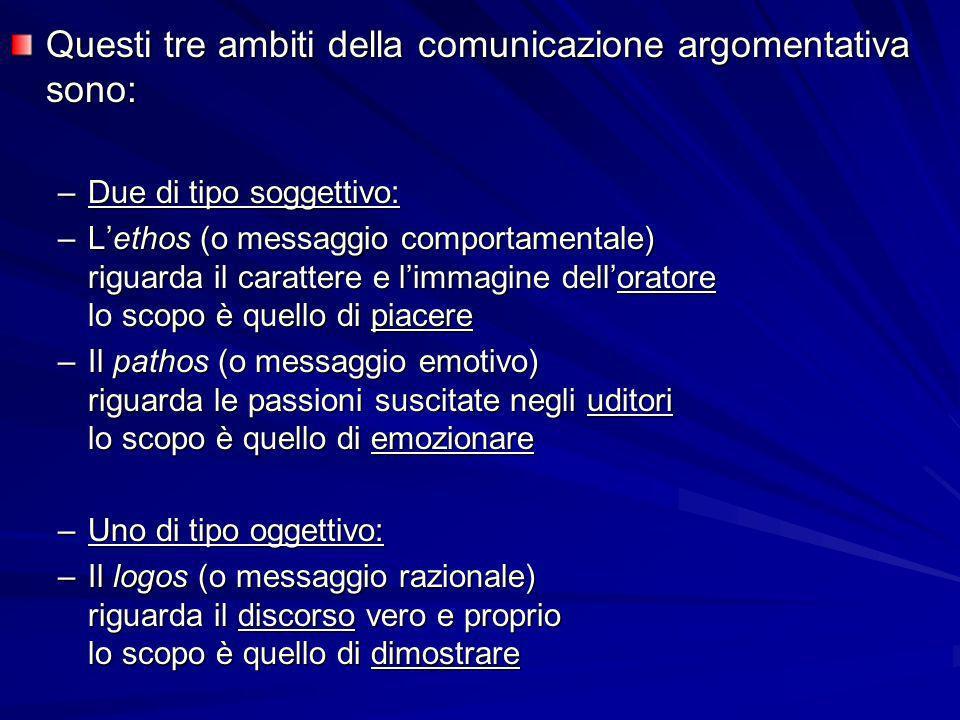 Questi tre ambiti della comunicazione argomentativa sono:
