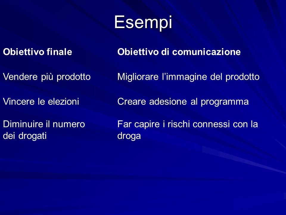 Esempi Obiettivo finale Obiettivo di comunicazione